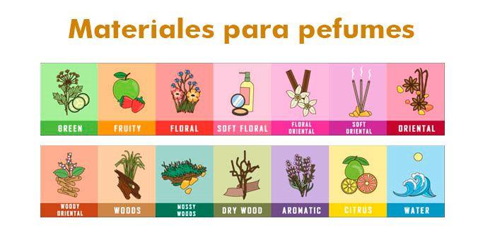 Materiales para elaborar perfumes y fragancias