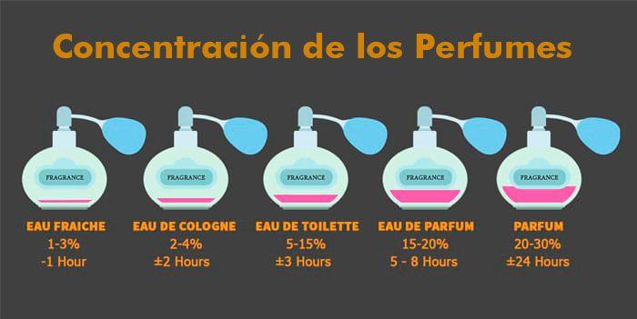guia de concentración de los perfumes